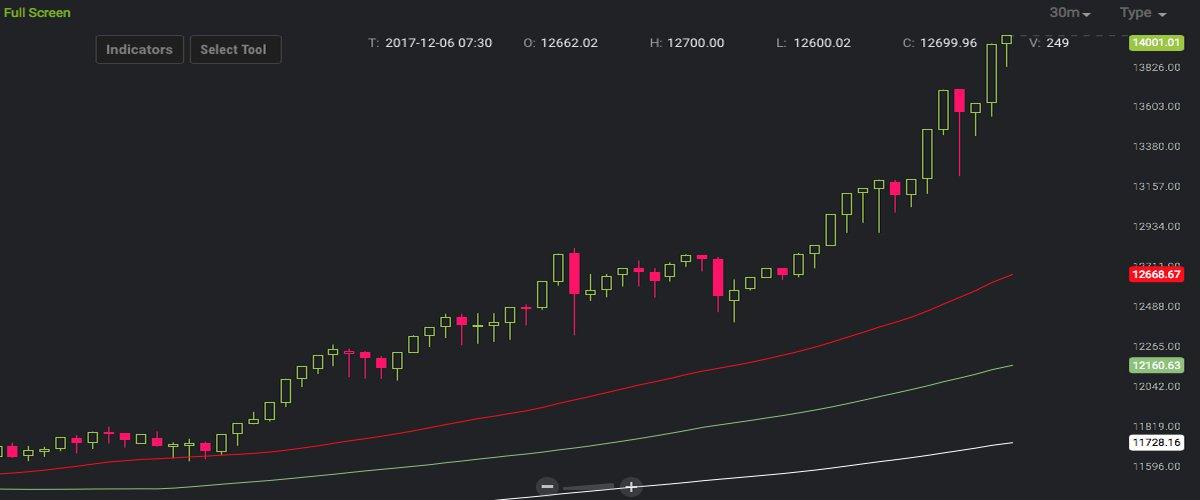 Le Bitcoin INARRÊTABLE passe la barre des 14.000 $