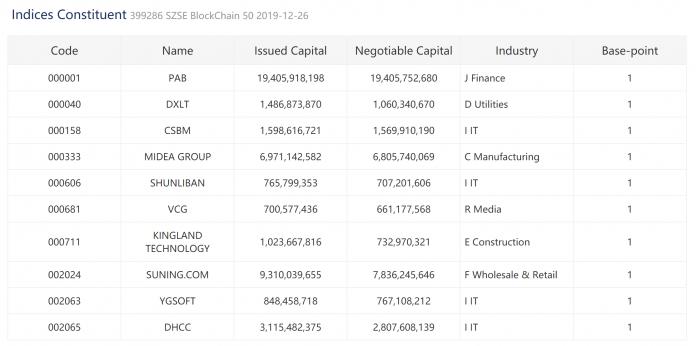 Une liste montrant certains des composants de l'indice Blockchain 50 fournie par la Bourse de Shenzhen.