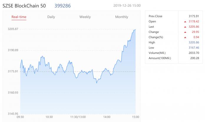 La Bourse de Shenzhen lance l'indice des 50 meilleures sociétés publiques blockchain